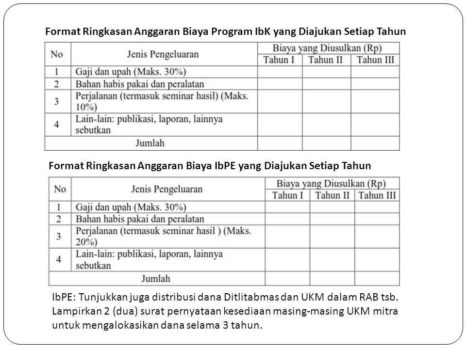 Format Ringkasan Anggaran Biaya Program IbK yang Diajukan Setiap Tahun
