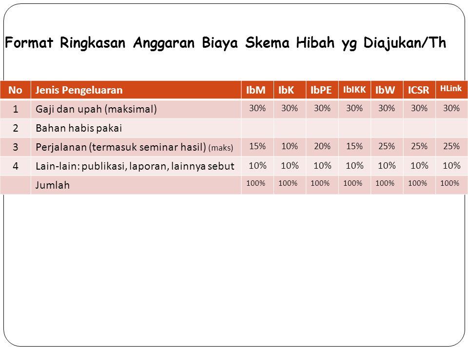 Format Ringkasan Anggaran Biaya Skema Hibah yg Diajukan/Th