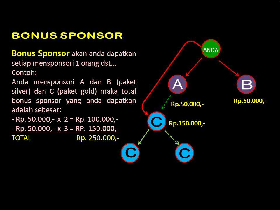 BONUS SPONSOR Bonus Sponsor akan anda dapatkan setiap mensponsori 1 orang dst... Contoh: