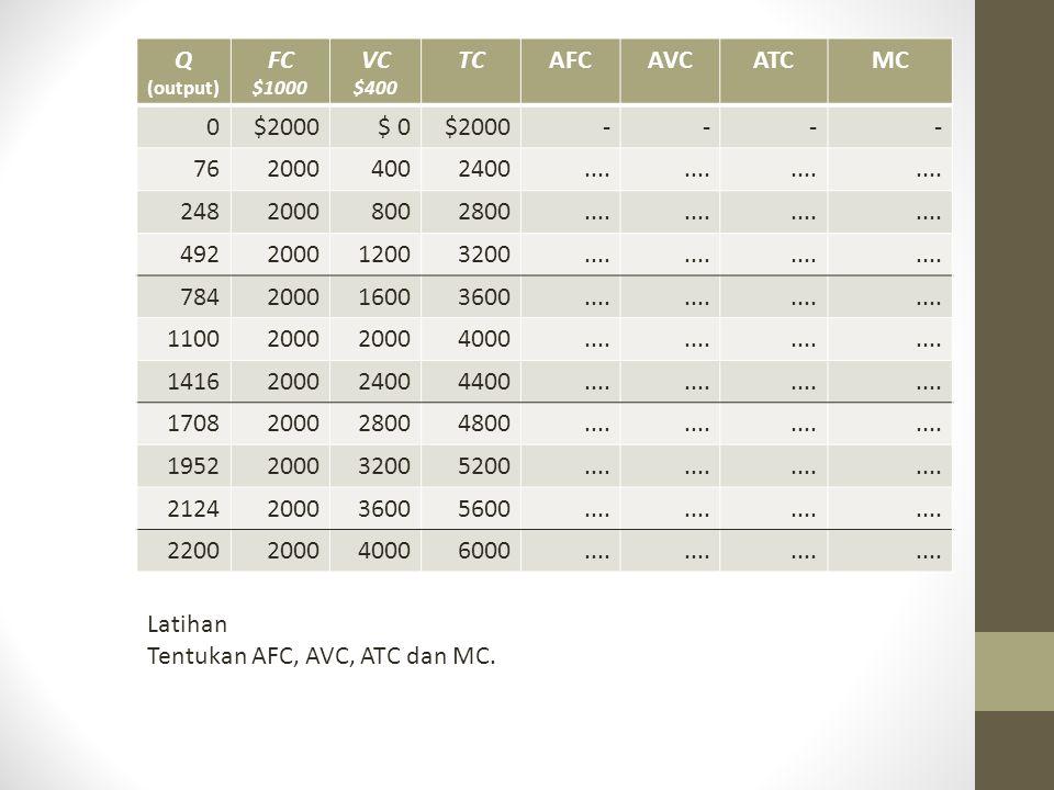 Tentukan AFC, AVC, ATC dan MC.