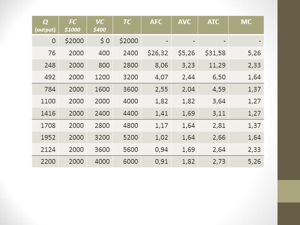 Q FC VC TC AFC AVC ATC MC $2000 $ 0 - 76 2000 400 2400 $26,32 $5,26