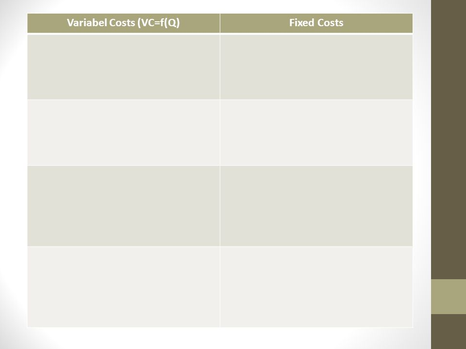 Variabel Costs (VC=f(Q)