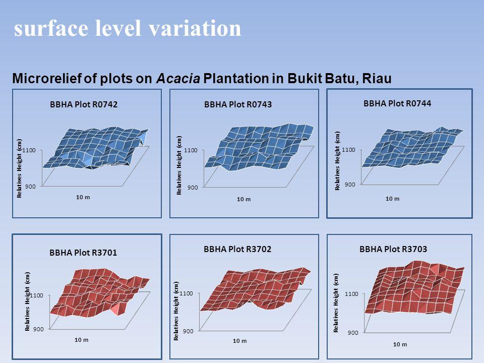 surface level variation