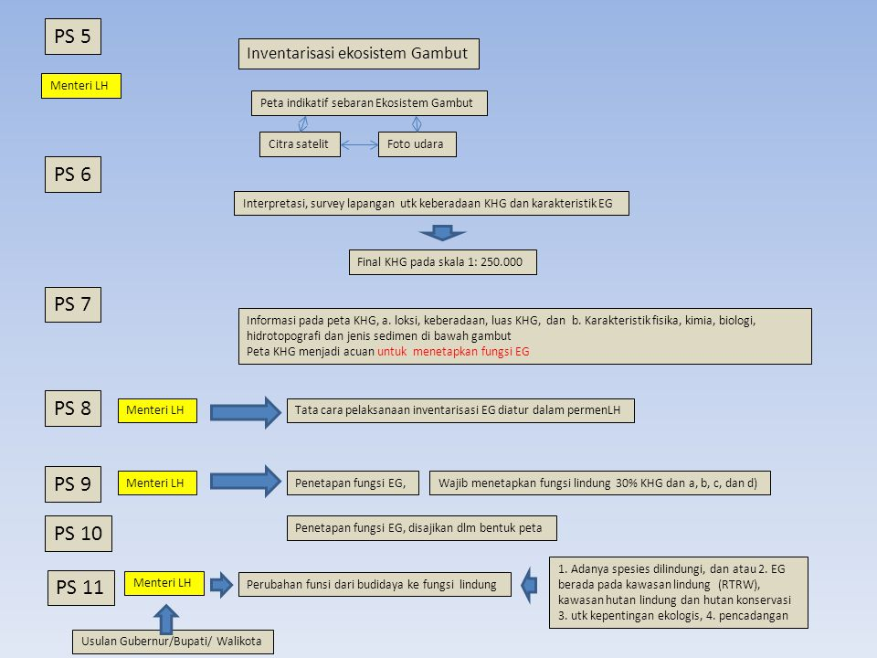 PS 5 PS 6 PS 7 PS 8 PS 9 PS 10 PS 11 Inventarisasi ekosistem Gambut