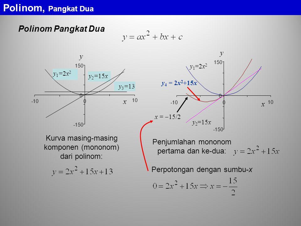 Polinom, Pangkat Dua Polinom Pangkat Dua y y x x