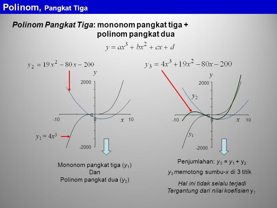 Polinom, Pangkat Tiga Polinom Pangkat Tiga: mononom pangkat tiga +
