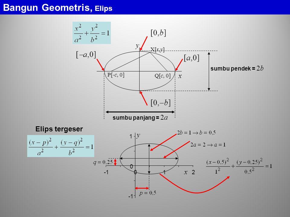 Bangun Geometris, Elips