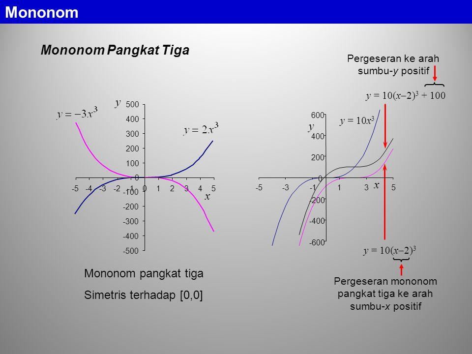 Mononom Mononom Pangkat Tiga y y x x Mononom pangkat tiga