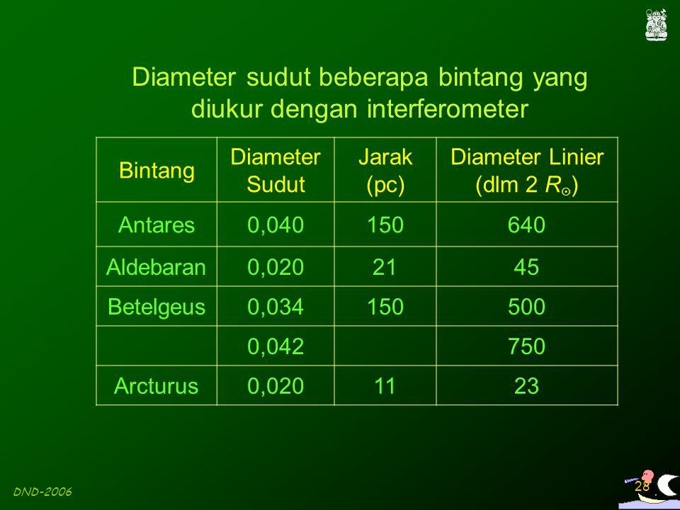 Diameter sudut beberapa bintang yang diukur dengan interferometer