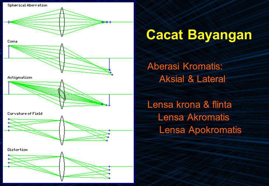 Cacat Bayangan Aberasi Kromatis: Aksial & Lateral Lensa krona & flinta