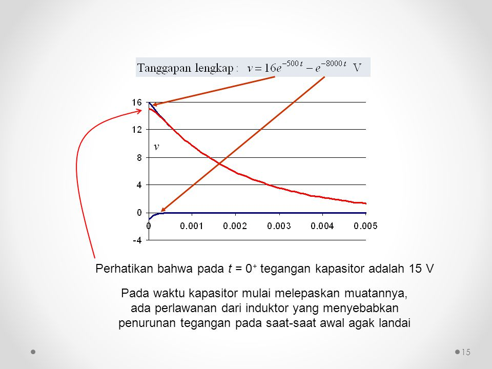 v Perhatikan bahwa pada t = 0+ tegangan kapasitor adalah 15 V.