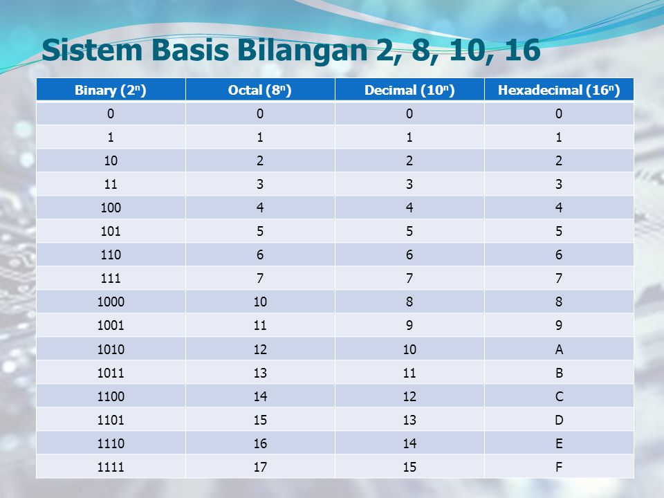 Sistem Basis Bilangan 2, 8, 10, 16 Binary (2n) Octal (8n)