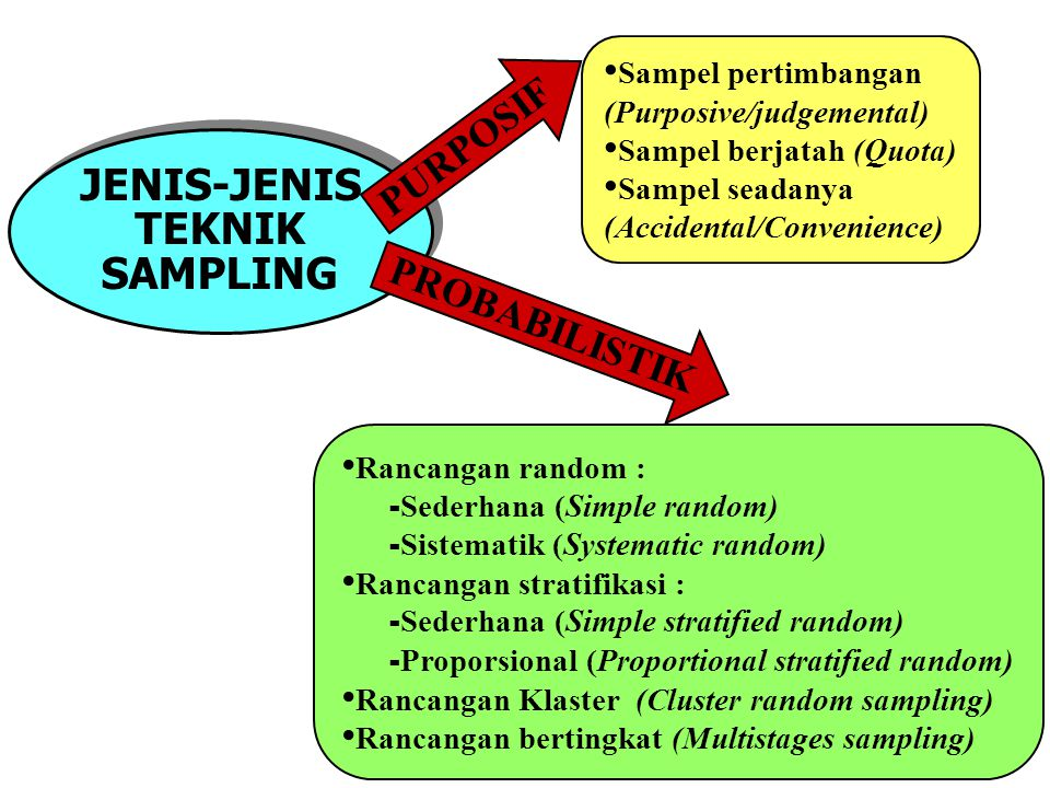 JENIS-JENIS TEKNIK SAMPLING