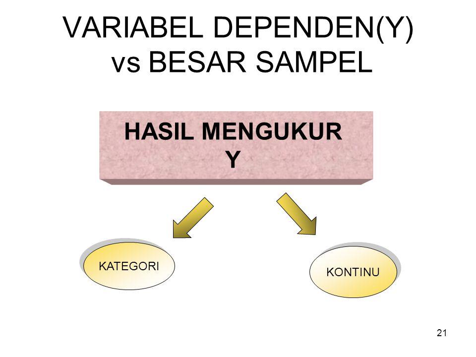 VARIABEL DEPENDEN(Y) vs BESAR SAMPEL