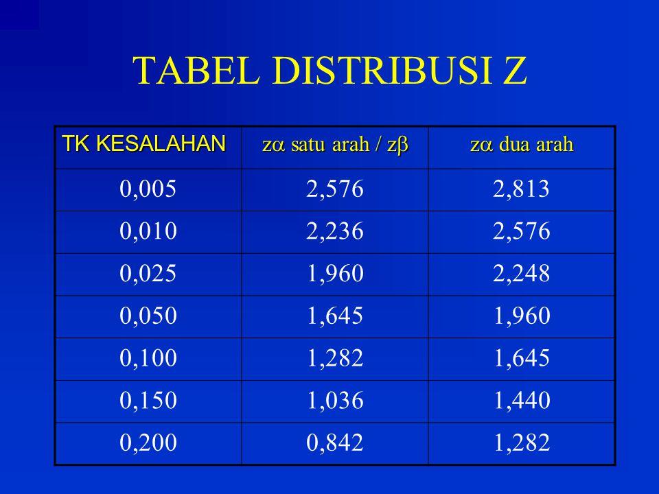 TABEL DISTRIBUSI Z TK KESALAHAN. z satu arah / z z dua arah. 0,005. 2,576. 2,813. 0,010. 2,236.