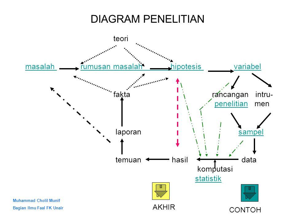 DIAGRAM PENELITIAN teori masalah rumusan masalah hipotesis variabel