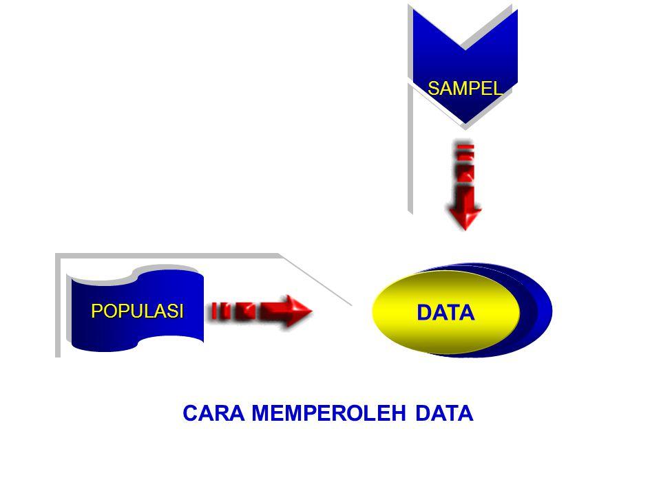 SAMPEL DATA POPULASI CARA MEMPEROLEH DATA