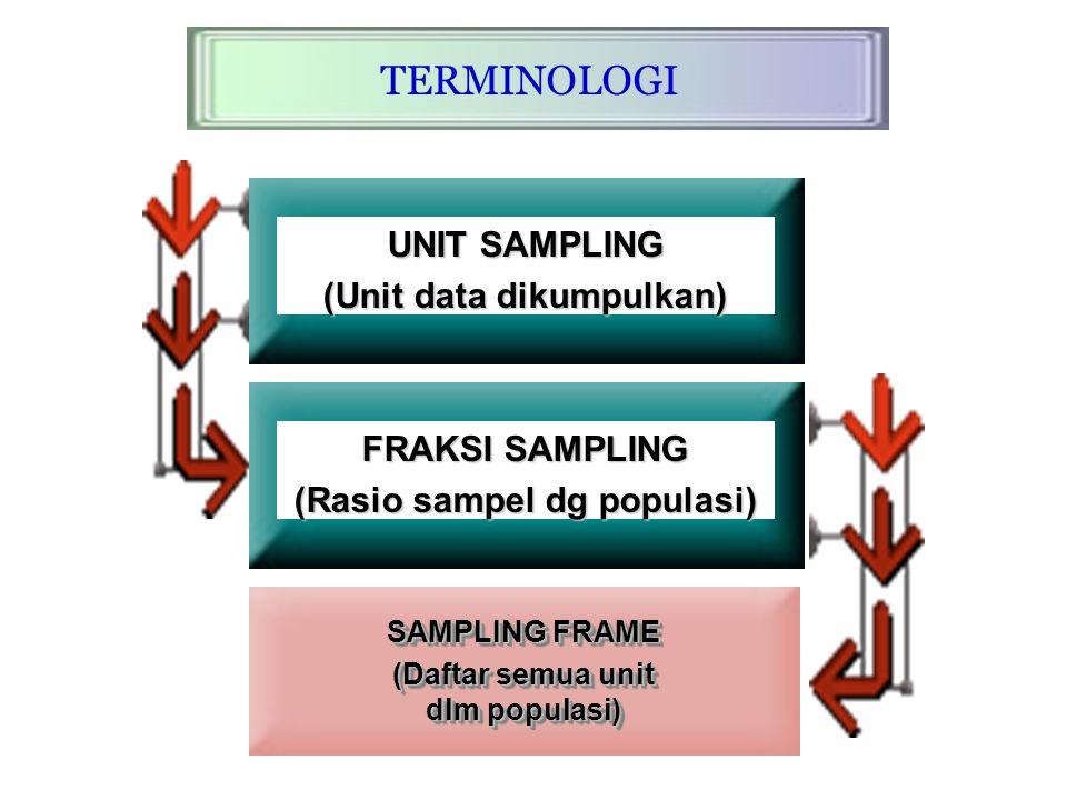 TERMINOLOGI UNIT SAMPLING (Unit data dikumpulkan) FRAKSI SAMPLING