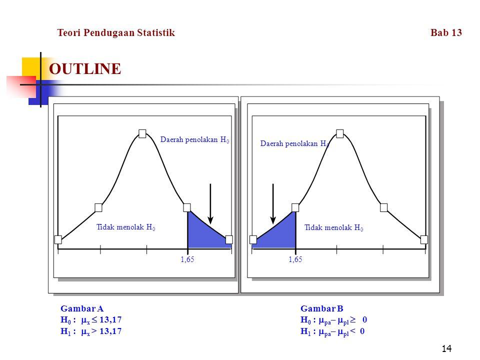 OUTLINE Teori Pendugaan Statistik Bab 13 Gambar A Gambar B
