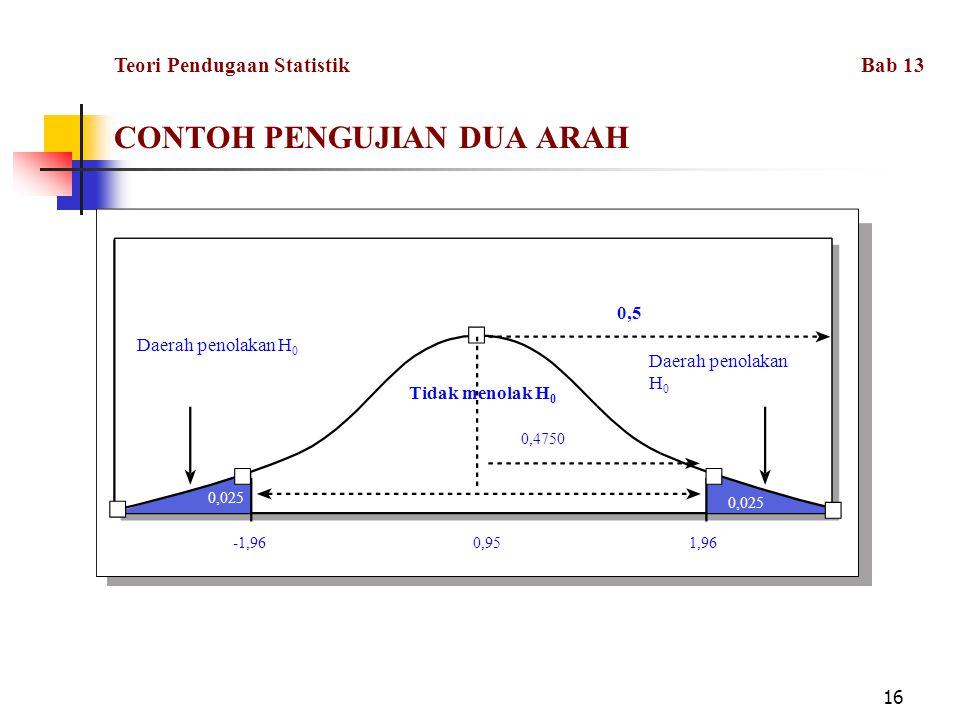 CONTOH PENGUJIAN DUA ARAH