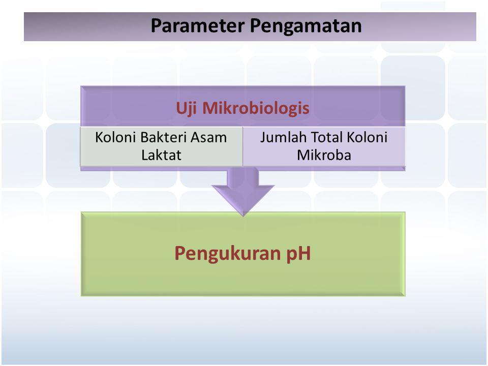 Parameter Pengamatan Pengukuran pH