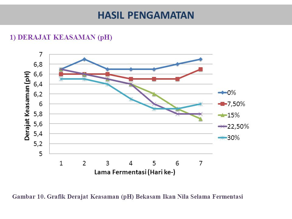 1) DERAJAT KEASAMAN (pH)