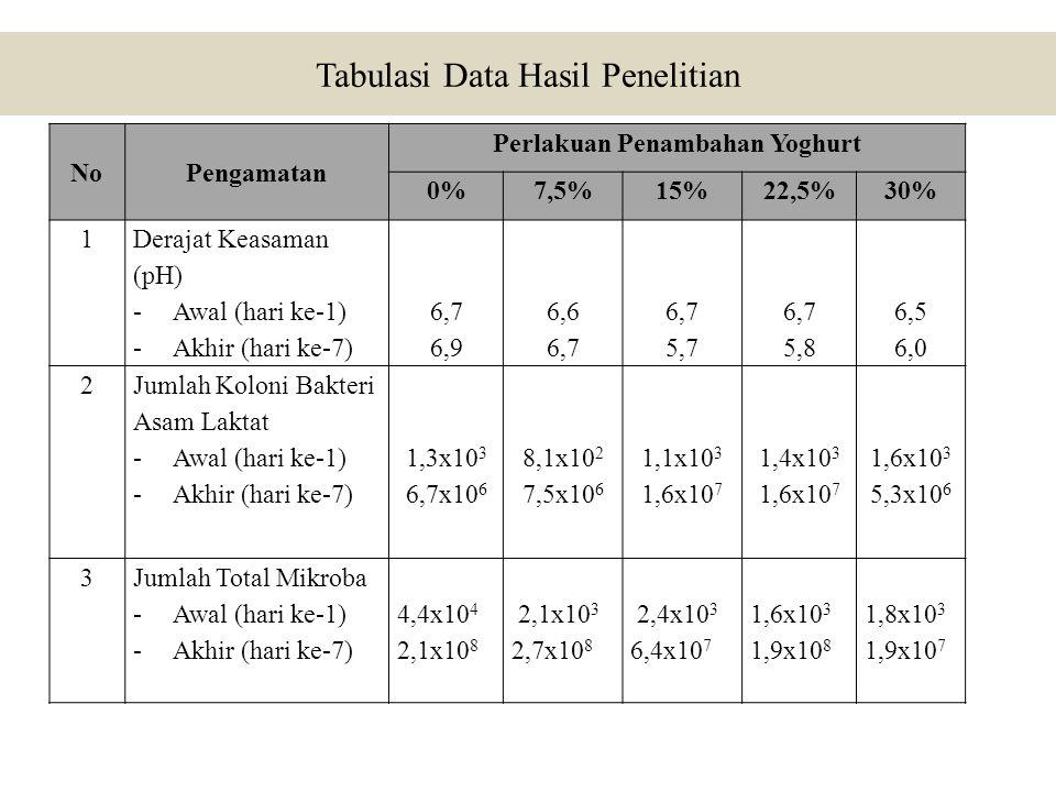Tabulasi Data Hasil Penelitian