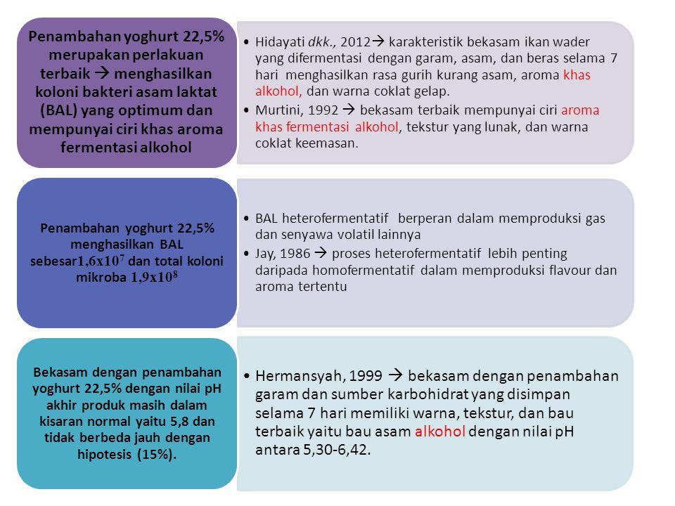 Penambahan yoghurt 22,5% merupakan perlakuan terbaik  menghasilkan koloni bakteri asam laktat (BAL) yang optimum dan mempunyai ciri khas aroma fermentasi alkohol