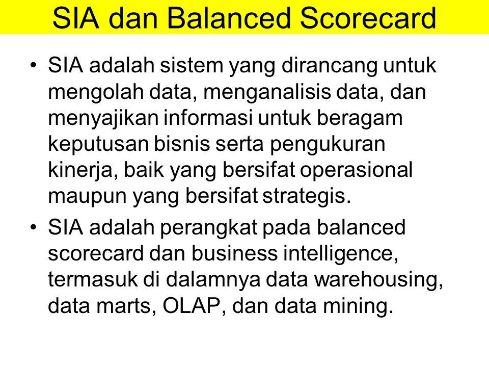 SIA dan Balanced Scorecard