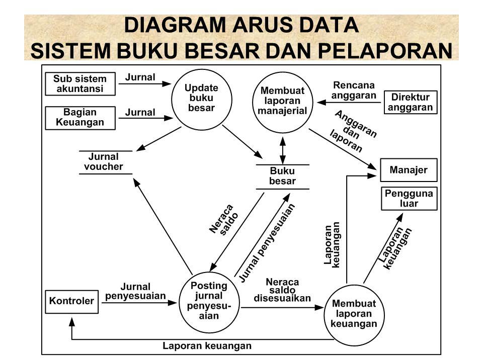 Bab 8 sistem pengolahan data dan pelaporan ppt download 4 diagram arus data sistem buku besar ccuart Gallery