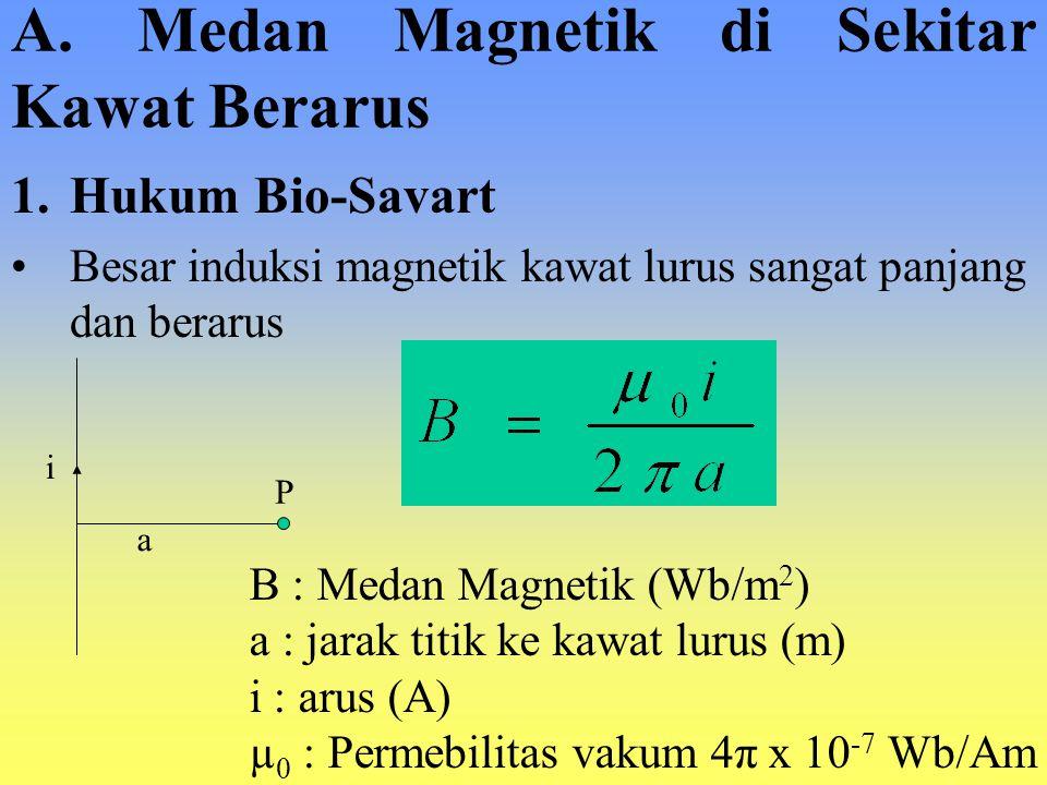 A. Medan Magnetik di Sekitar Kawat Berarus