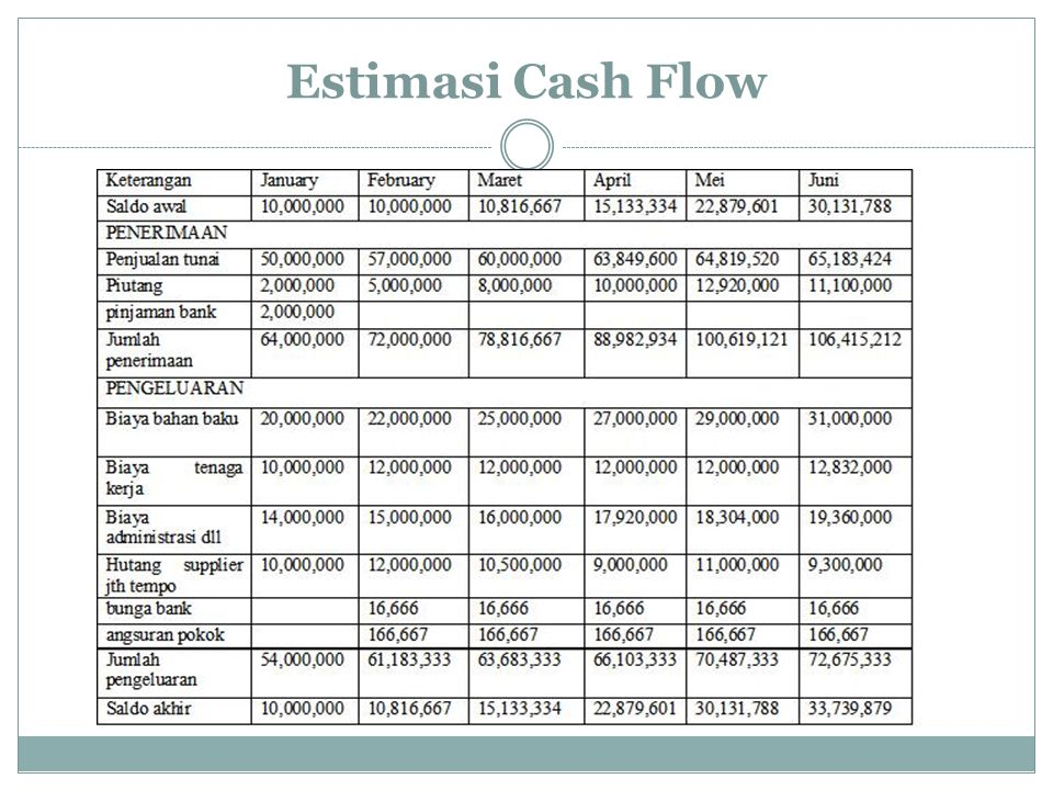 Estimasi Cash Flow