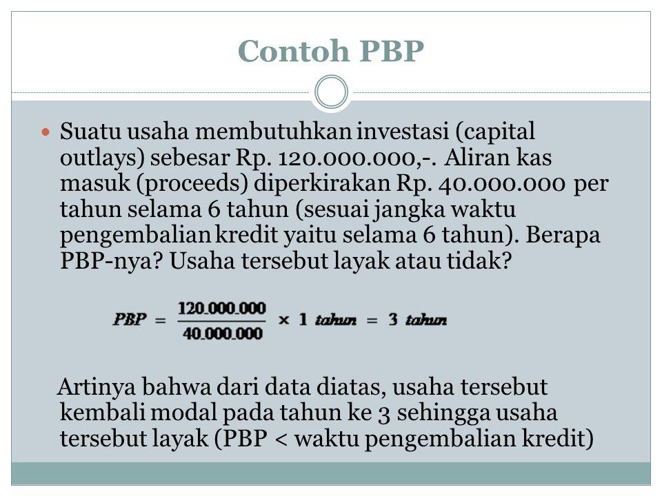 Contoh PBP