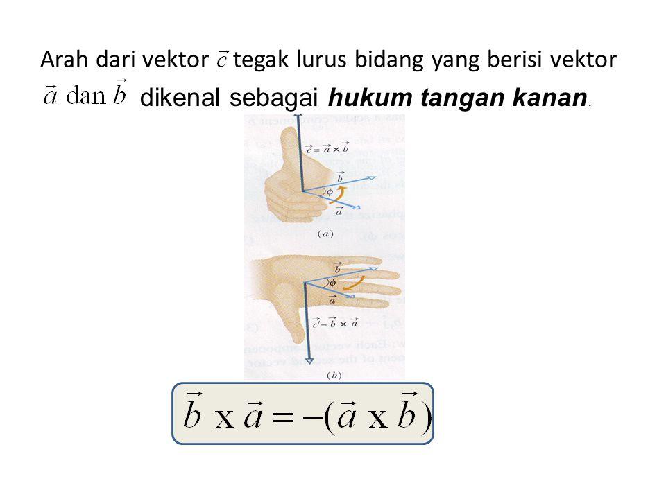 Arah dari vektor tegak lurus bidang yang berisi vektor