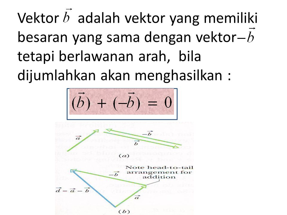 Vektor adalah vektor yang memiliki besaran yang sama dengan vektor tetapi berlawanan arah, bila dijumlahkan akan menghasilkan :