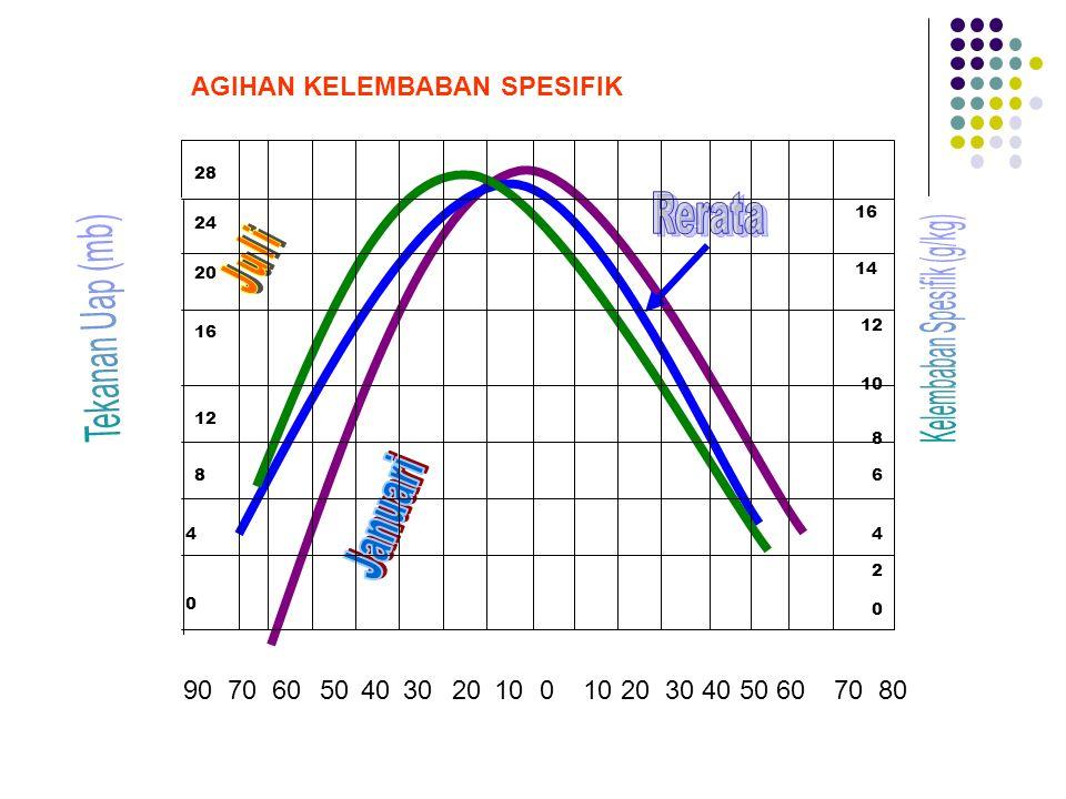 Kelembaban Spesifik (g/kg)