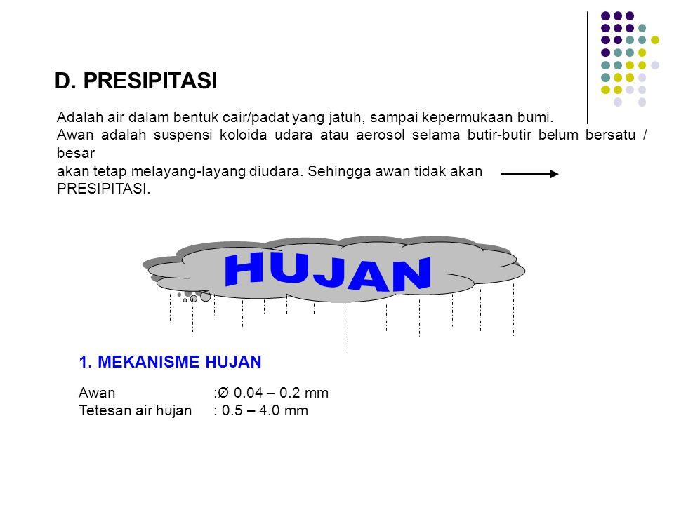 HUJAN D. PRESIPITASI 1. MEKANISME HUJAN