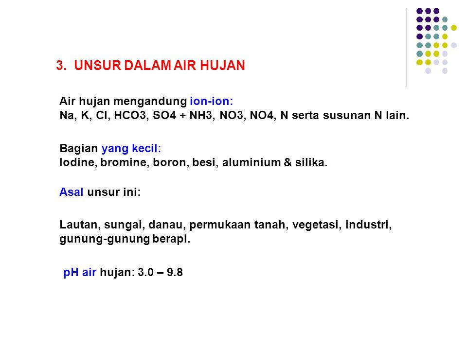 3. UNSUR DALAM AIR HUJAN Air hujan mengandung ion-ion: