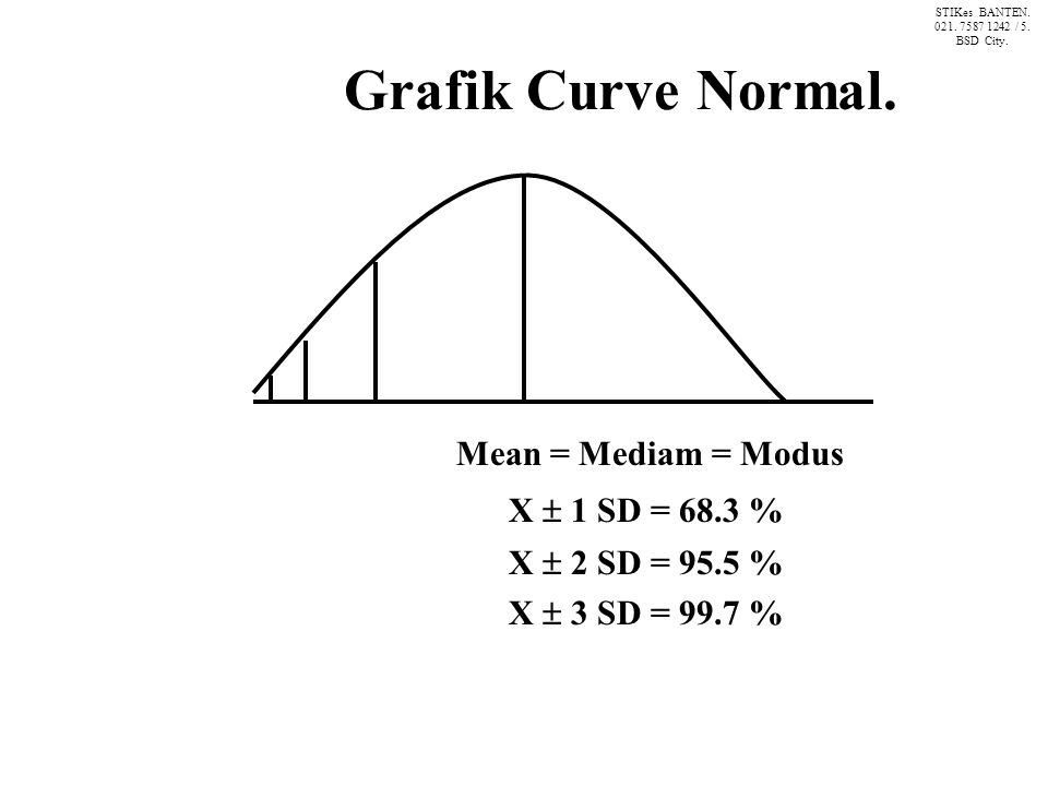 Grafik Curve Normal. X  1 SD = 68.3 % Mean = Mediam = Modus