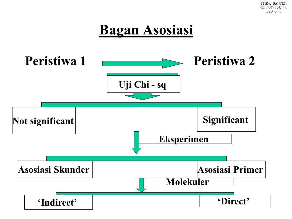 Bagan Asosiasi Peristiwa 1 Peristiwa 2 Uji Chi - sq Not significant