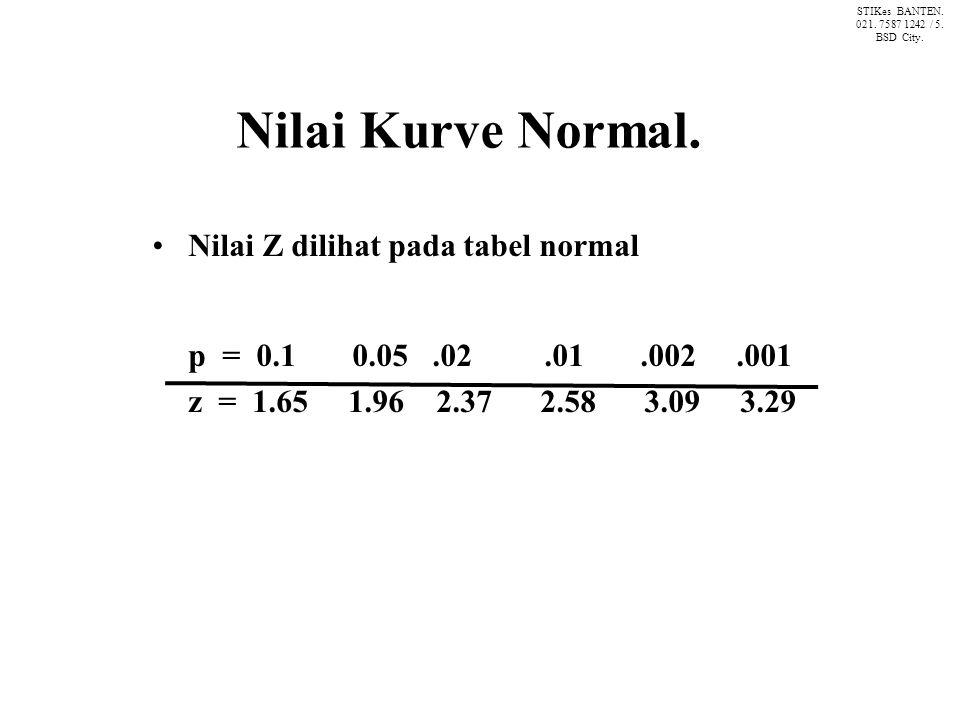Nilai Kurve Normal. Nilai Z dilihat pada tabel normal