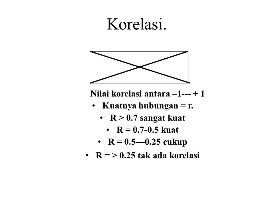 R = > 0.25 tak ada korelasi
