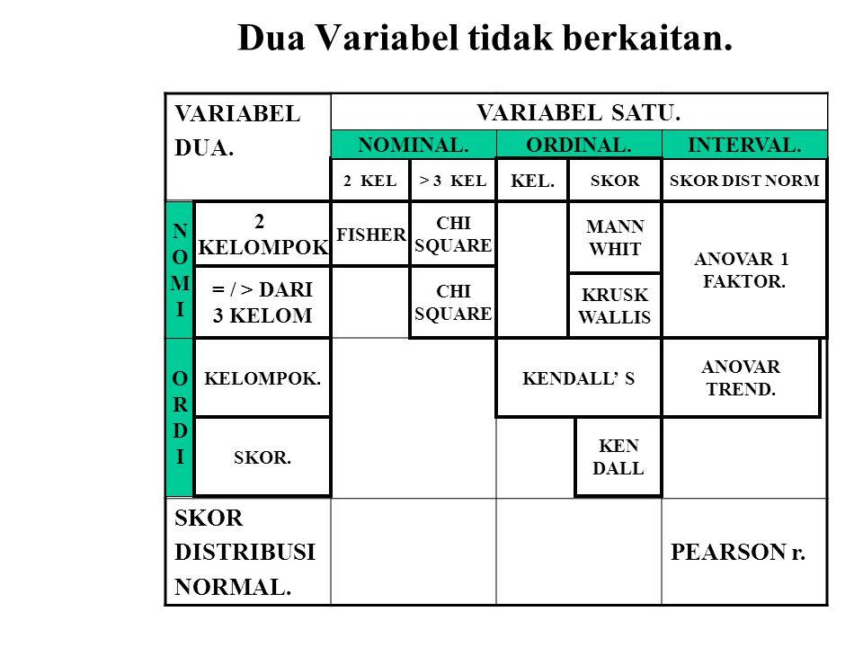 Dua Variabel tidak berkaitan.