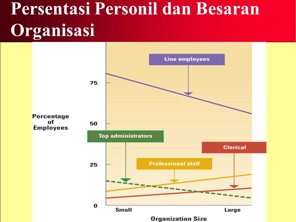 Persentasi Personil dan Besaran Organisasi
