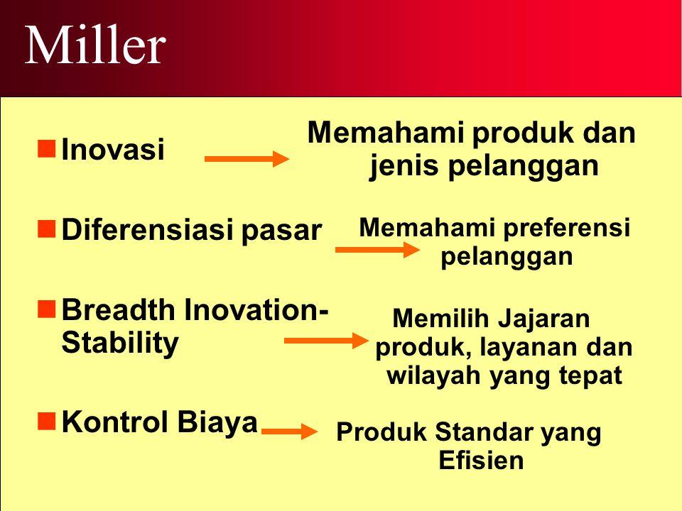 Miller Memahami produk dan jenis pelanggan Inovasi Diferensiasi pasar