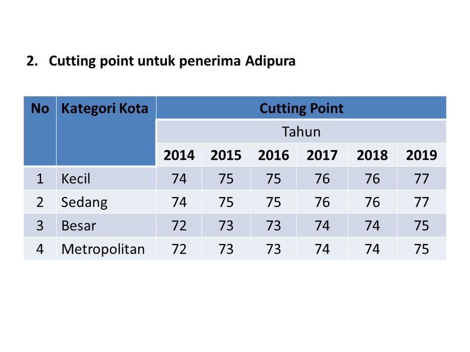 2. Cutting point untuk penerima Adipura