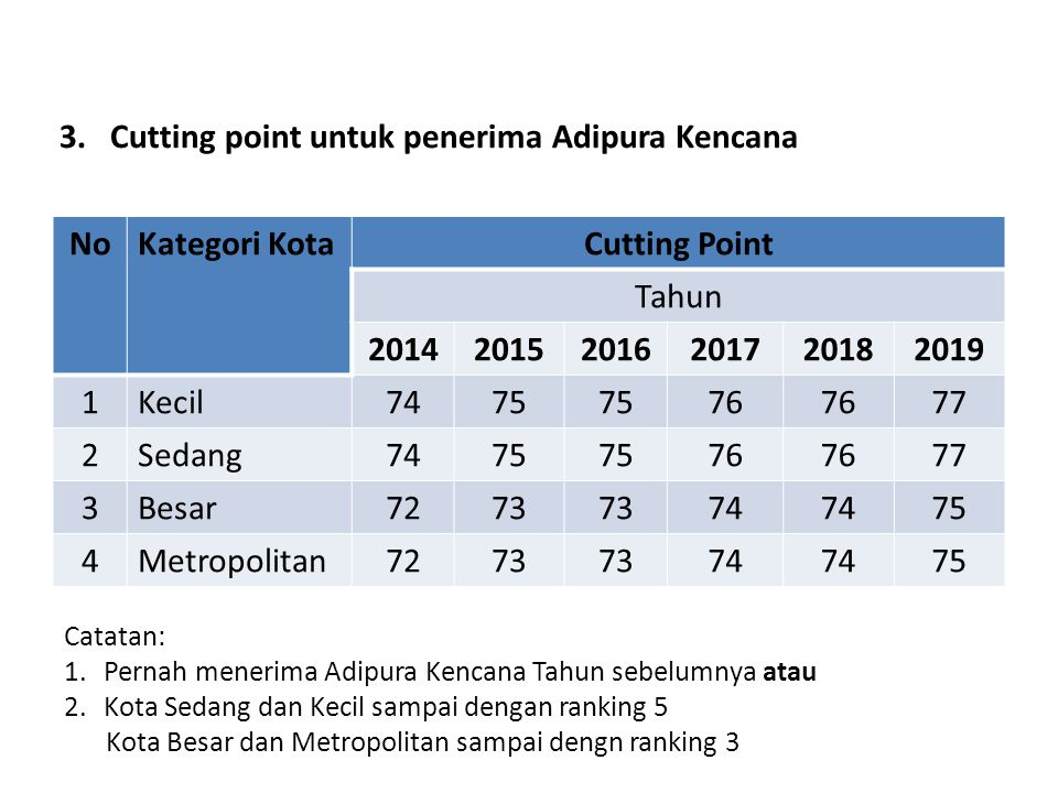 3. Cutting point untuk penerima Adipura Kencana No Kategori Kota