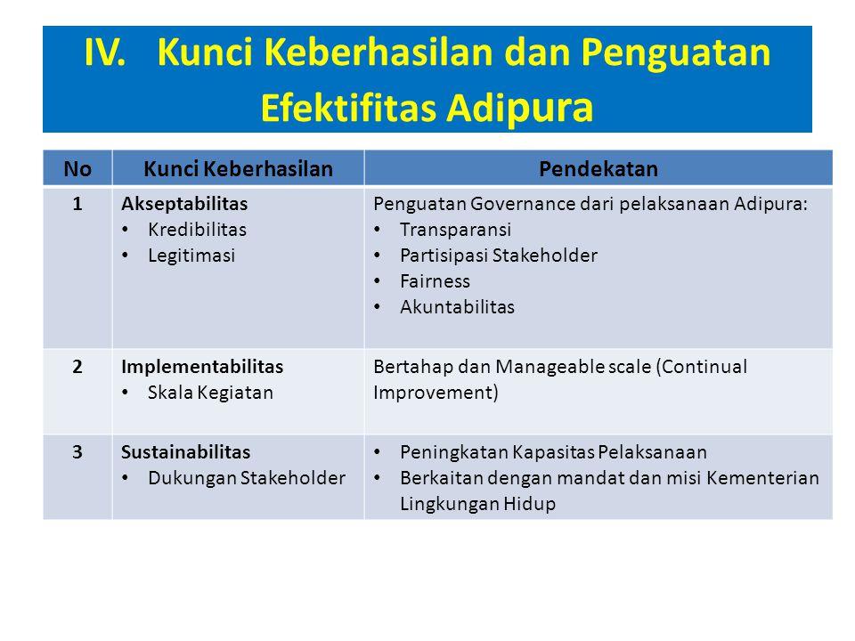 IV. Kunci Keberhasilan dan Penguatan Efektifitas Adipura