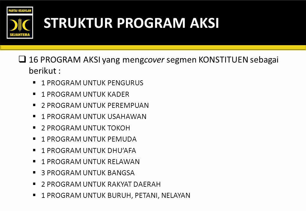 STRUKTUR PROGRAM AKSI 16 PROGRAM AKSI yang mengcover segmen KONSTITUEN sebagai berikut : 1 PROGRAM UNTUK PENGURUS.