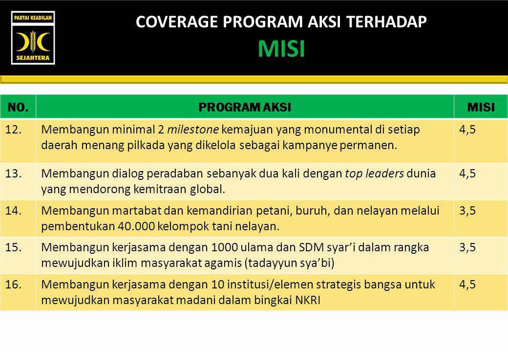 COVERAGE PROGRAM AKSI TERHADAP MISI